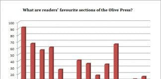 Readers favourite sections of the OP