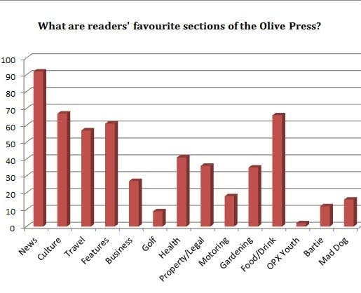 The Olive Press survey results revealed!