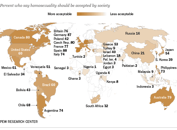 Spain most accepting of homosexuality