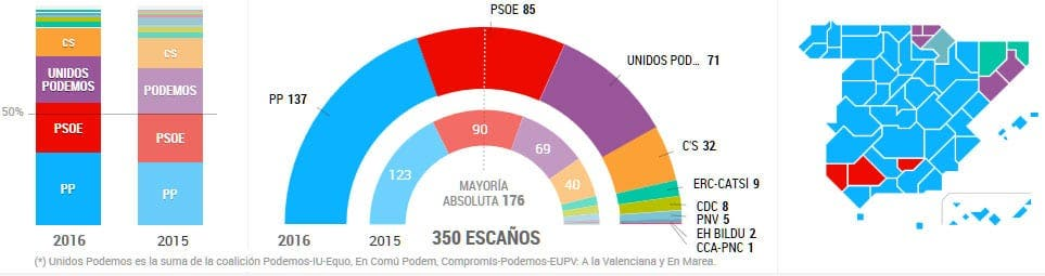 spanish-general-election-2016