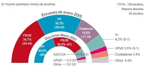 el Mundo - Andalucia electoral survey