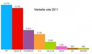 Marbs votes 2011
