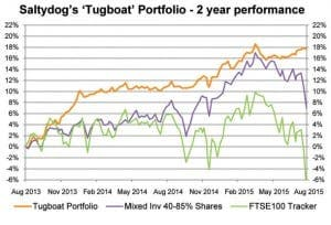 SALTY-DOG-Tugboat-2-year-performance