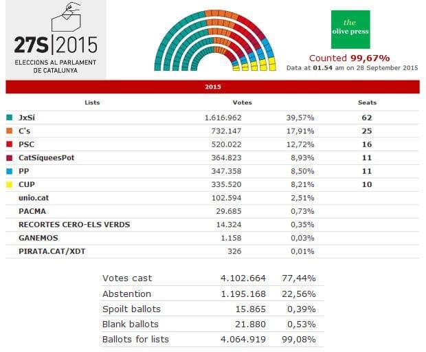 cataluna-elecciones-27s-2015