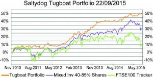 saltydog graph