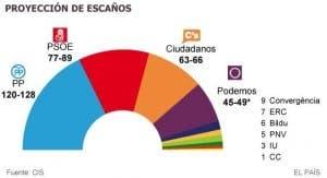 CIS poll