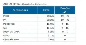 ANDALUCIA: PSOE seats down