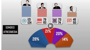 POLL: Atresmedia shows Podemos with up to 74 seats