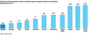 Spanish-universities