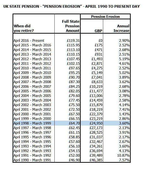 pension-erosion