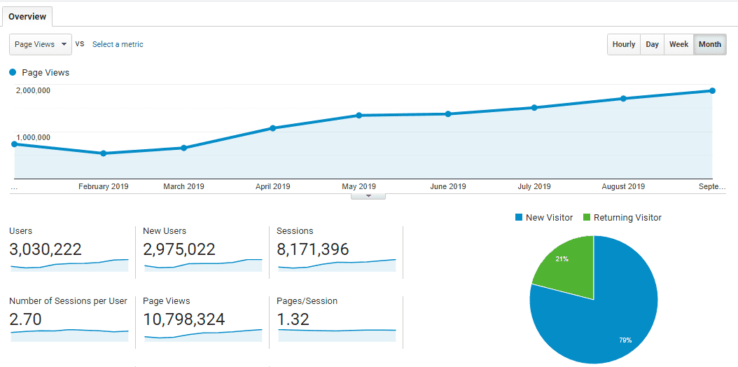 Year_stats