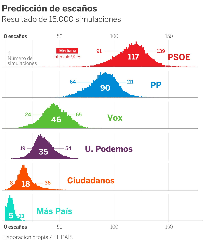 El Pais Graph A