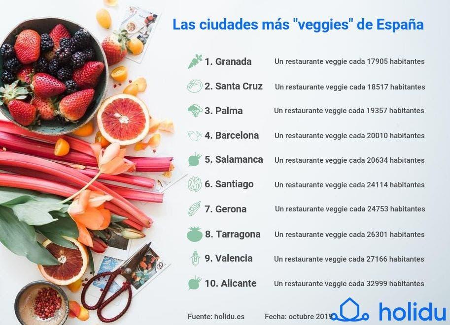 Las 10 Ciudades Mas Veggies De Espana