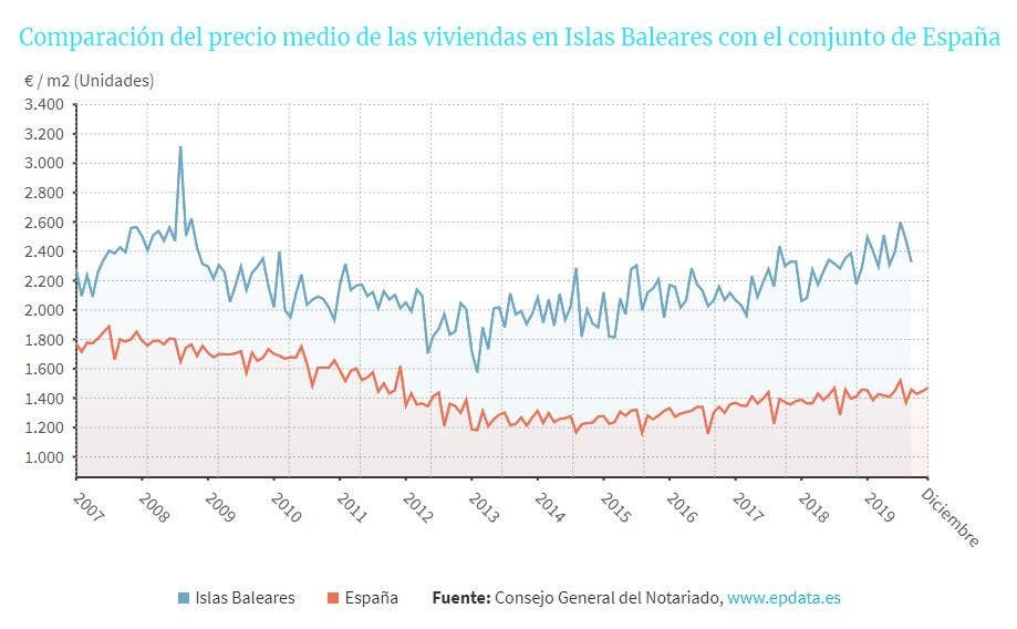 B The Volume Of Sales Between 2007 And 2019 In The Balearics