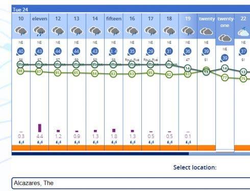 La Forecast