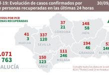 Andalucia Figuressssss