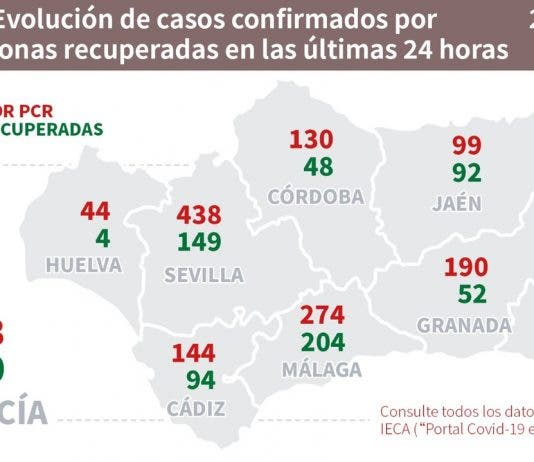 Andalucia Numbers
