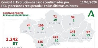 Andalucia Numbers Friday