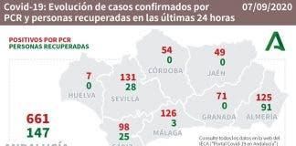 Cases Andalucia