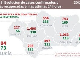 Andalucia Figures Friday 30
