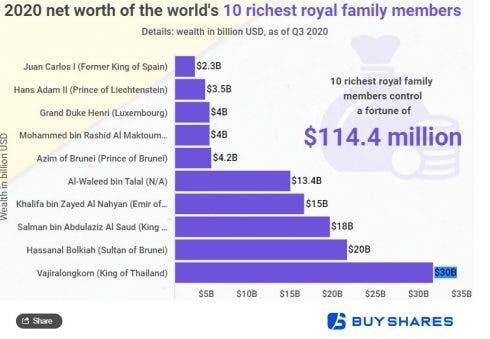 Royals Rich