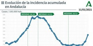 Incidence Rate Andalucia