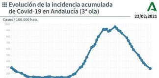 Incidence Rate Declining In Andalucia