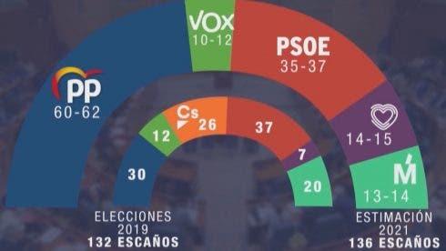 Sondeo Gad3 Cara Elecciones Madrid 2323577631 19568127 1300x731