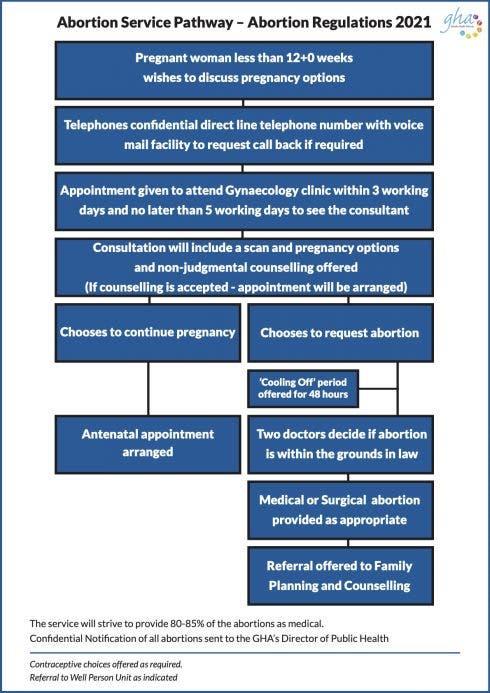 abortion legislation