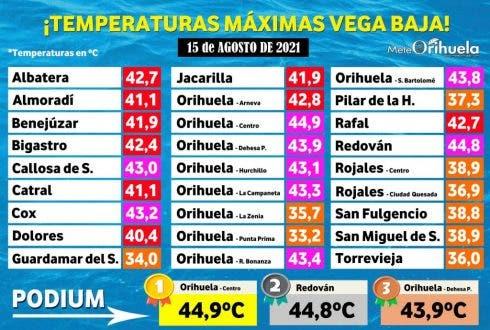 Mapa Temperaturas Máximas Ola Calor Vega Baja 1024x690