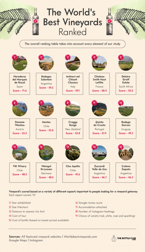 The Bottle Club Vineyards Ranked