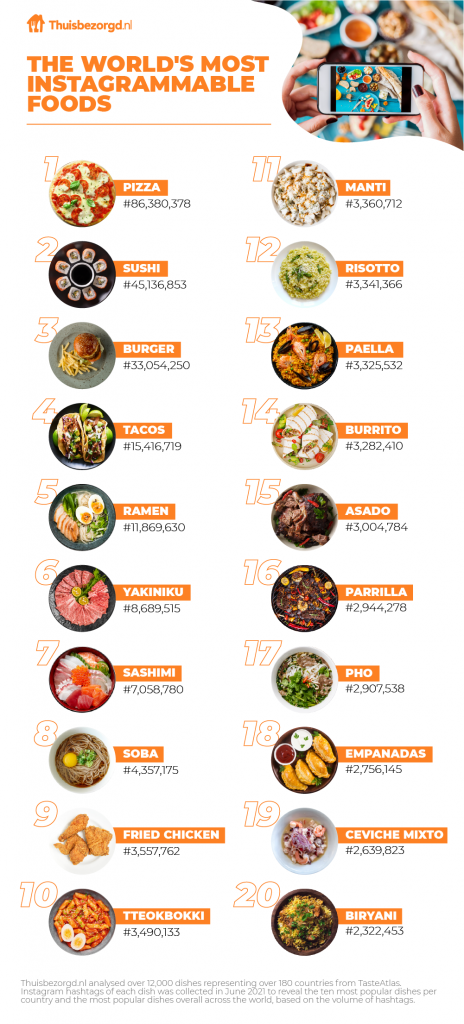 Worlds Top 10 Food