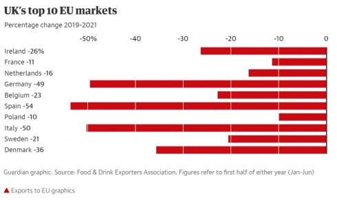 Post Brexit Exports 2